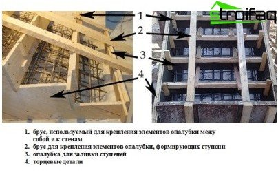 Production of concrete staircase: formwork elements