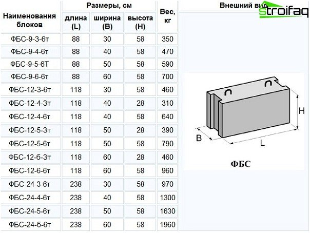 Different size, shape and weight of concrete blocks. For high-rise buildings need large blocks, for low-rise is much smaller.