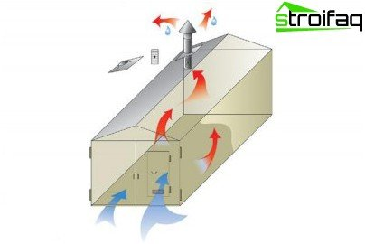 Diagram illustrating the principles of natural ventilation