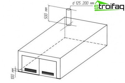 Natural ventilation - sketch of the location of standard supply and exhaust openings