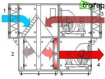 The air handling system with heat recovery
