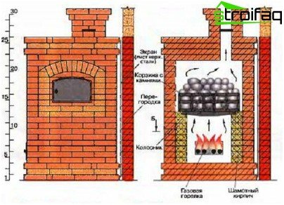 brick oven gas to the bath