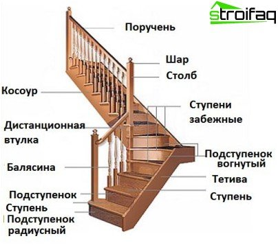 Structural elements of wooden stairs