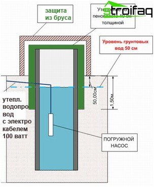 Rainwater drainage well