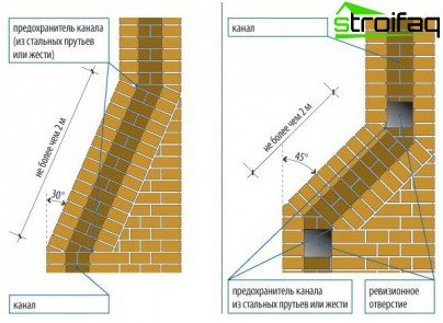 When installing the chimney is important to maintain distance