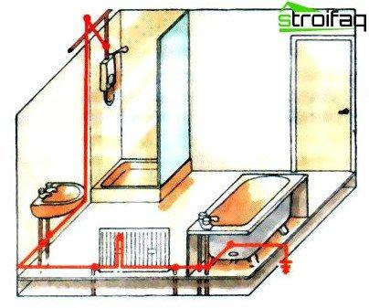 Aarding bad - gietijzeren en acryl: het doel en de methoden van het ...