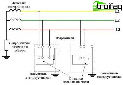 Earthing system TT