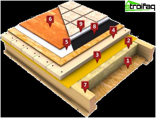 de qu material para elegir una barrera de vapor para la planta y poner a su derecha duradero. Black Bedroom Furniture Sets. Home Design Ideas