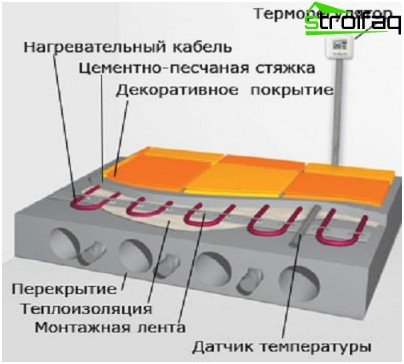 Figure underfloor heating cable