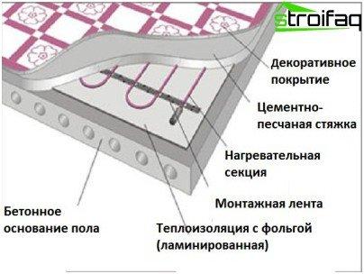 The unit of electric underfloor heating underfloor heating