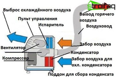 Scheme of the mobile air conditioner