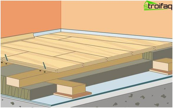How to level floors for laminate