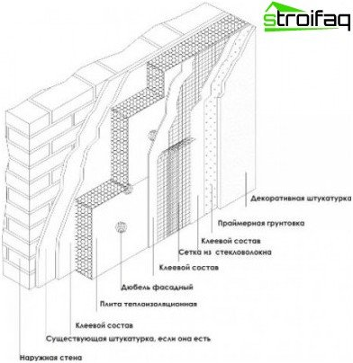 Wet facade