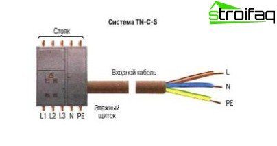 Grounding System TN-C-S