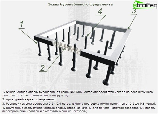 Pile-foundation rostverkovy