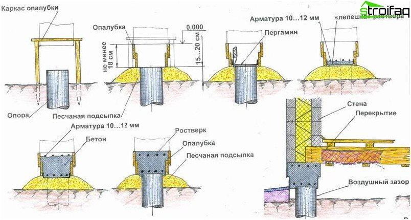 The circuit construction of raft foundation