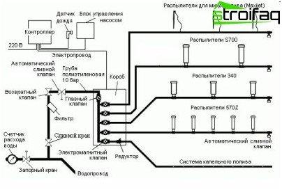 comment rendre le syst me d 39 irrigation automatique dans le pays. Black Bedroom Furniture Sets. Home Design Ideas
