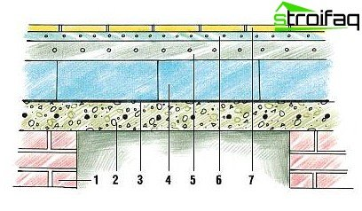 How to insulate a concrete floor in the bath