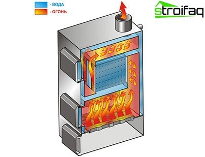 Solid fuel heating boiler