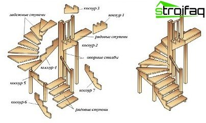 An exemplary embodiment of the stairs to the attic with stairs razbezhnymi