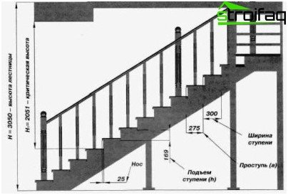 How to build a ladder their hands: the design - a mandatory step