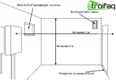 Requirements for premises with a gas boiler