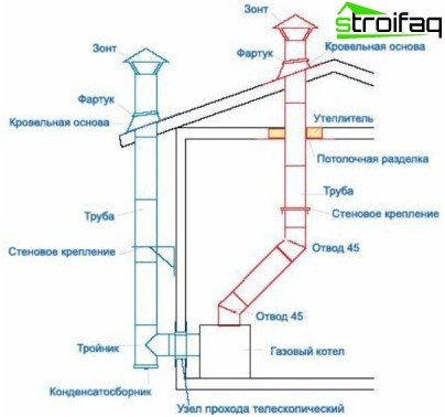 Flue Gas boiler