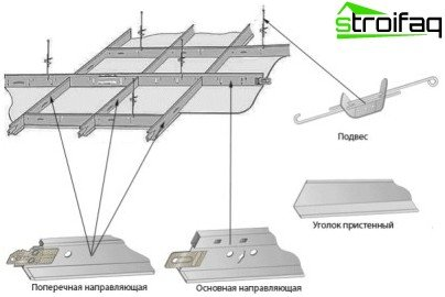 The construction of suspended ceilings Armstrong