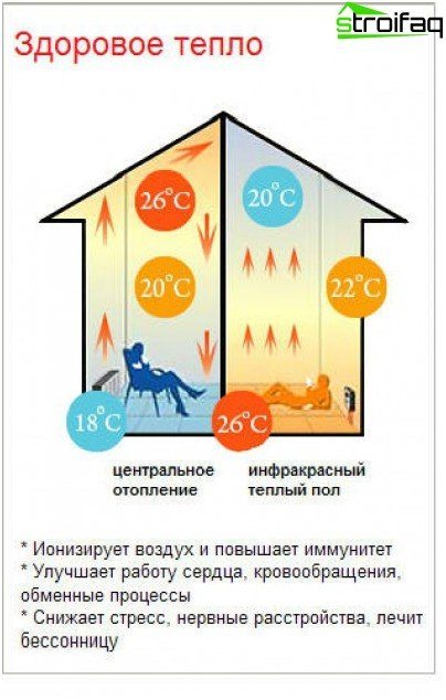 Advantages of floor heating systems