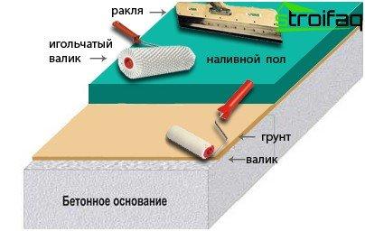 3D podlahy postup prace