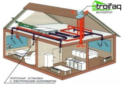Professional design of ventilation systems