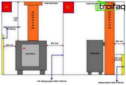 Designing of country houses gas supply: boiler installation rules