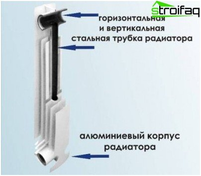 Bimetallic radiator heating: interior