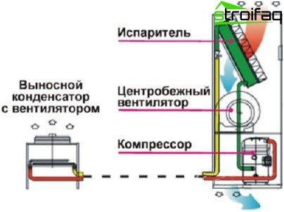 Scheme of precision konditsmionirovaniya system
