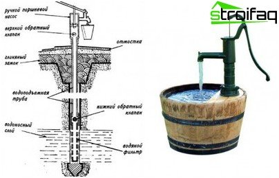 The typical structure of a well and its design