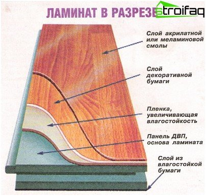 What are the layers of the laminate is