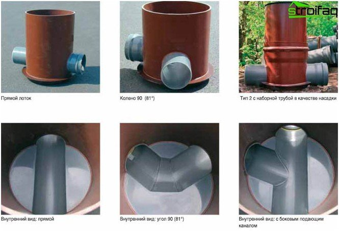 Forms and types of manholes