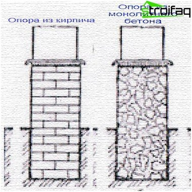 Types of support columnar foundation