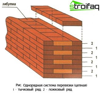 Single-row bricklaying