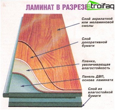 Laminate in the context of