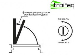 Installazione e regolazione del chiudiporta sulla porta - Come regolare un chiudiporta ...