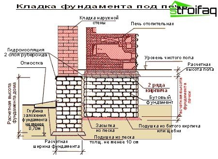 Features of laying the foundation for the furnace