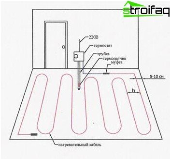Schematic installation of electrical floor