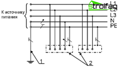 TN-S system