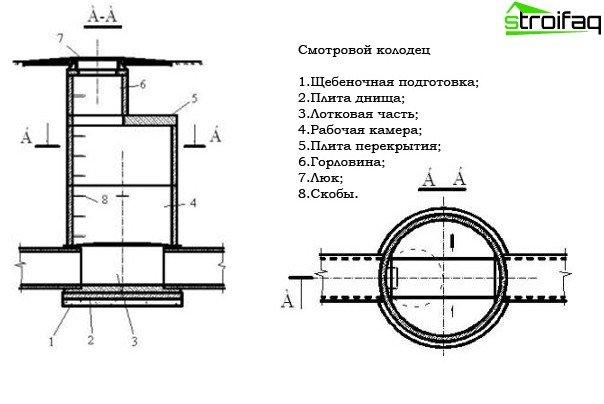 The design of the manhole