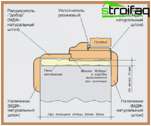 diagram of the door frame in the wall opening