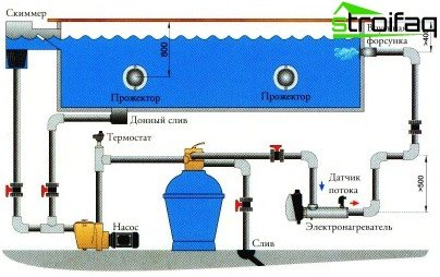 The scheme of installation of the electric heater in the pool