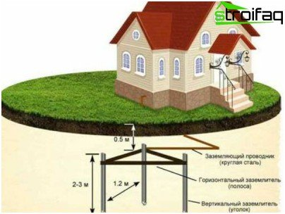 Grounding in a private house