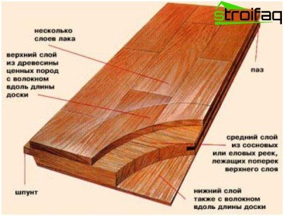 Parquet board of three layers
