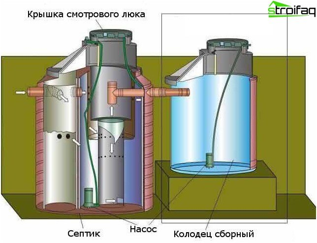 Prefabricated well and septic tank